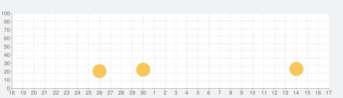 e-整備の話題指数グラフ(10月17日(日))