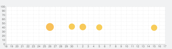 Amebaマンガの話題指数グラフ(10月17日(日))
