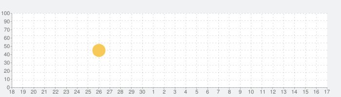 ポーズ作り ( Make a Pose )の話題指数グラフ(10月17日(日))