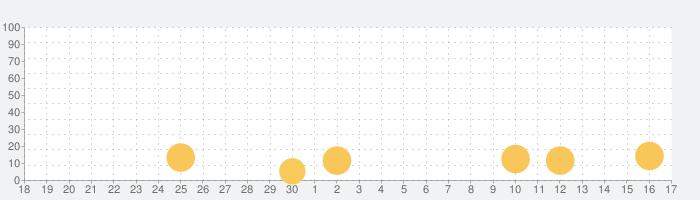 Million Coin X (ミリオンコインX)の話題指数グラフ(10月17日(日))