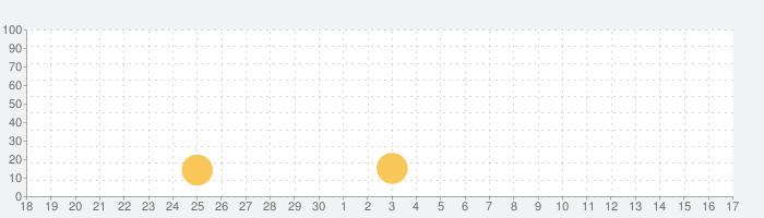 全問解説付 応用情報技術者 午前 一問一答問題集の話題指数グラフ(10月17日(日))