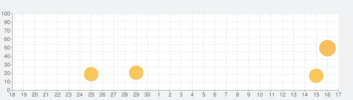 Floating Clock-浮く時計&ウィジェットの話題指数グラフ(10月17日(日))