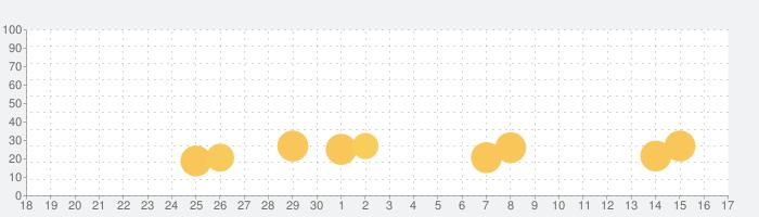 サンダーVライトニングの話題指数グラフ(10月17日(日))