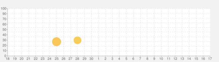 やばたにえん - 脱出ゲームの話題指数グラフ(10月17日(日))