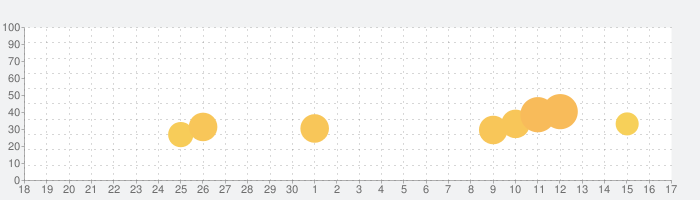剣が刻の話題指数グラフ(10月17日(日))