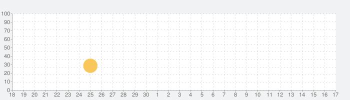 Jurassic World™: ザ·ゲームの話題指数グラフ(10月17日(日))