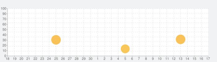 しまねカードアプリ 縁の話題指数グラフ(10月17日(日))