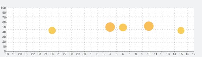 3D運動解剖学 teamLabBodyの話題指数グラフ(10月17日(日))