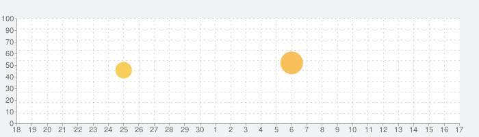 TABETEの話題指数グラフ(10月17日(日))