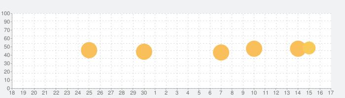 THE KYOTOの話題指数グラフ(10月17日(日))