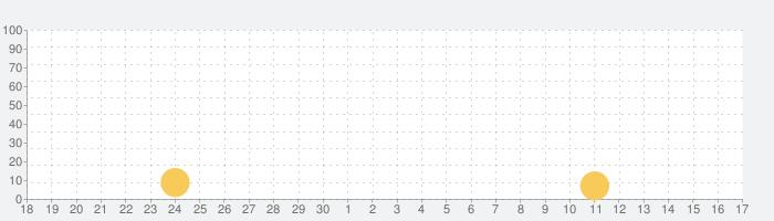 シール&カード/名刺作成 デコプチカードでプリント印刷の話題指数グラフ(10月17日(日))