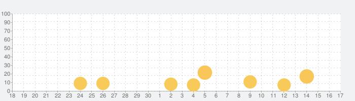 全問解説付 基本情報技術者 午前 一問一答問題集の話題指数グラフ(10月17日(日))