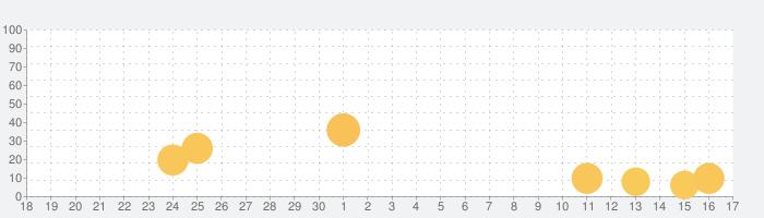 ハリー・ポッター:ホグワーツの謎の話題指数グラフ(10月17日(日))