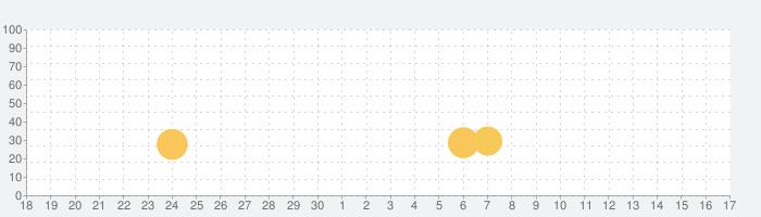 わくわくファンタジー~はるかな世界の物語~の話題指数グラフ(10月17日(日))