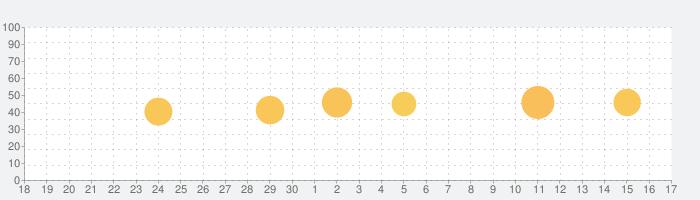 サテライト・トラッカ:Track ISS, Starlinkの話題指数グラフ(10月17日(日))