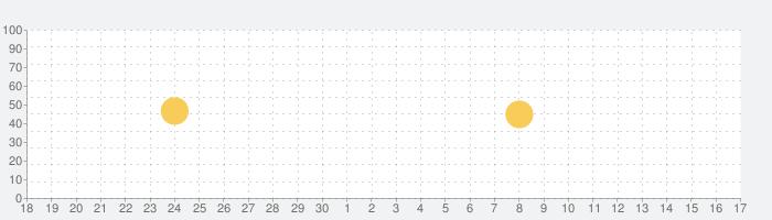 まとめサイトビューア - MT2 -の話題指数グラフ(10月17日(日))