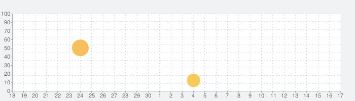 新漢語林 第二版の話題指数グラフ(10月17日(日))