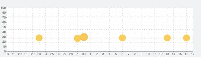 おさるのプリスクール ランチボックスの話題指数グラフ(10月17日(日))