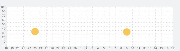 Train Simulator PRO 2018の話題指数グラフ(7月17日(金))