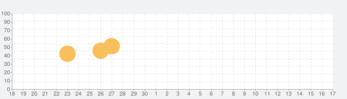 万年暦の話題指数グラフ(10月17日(日))