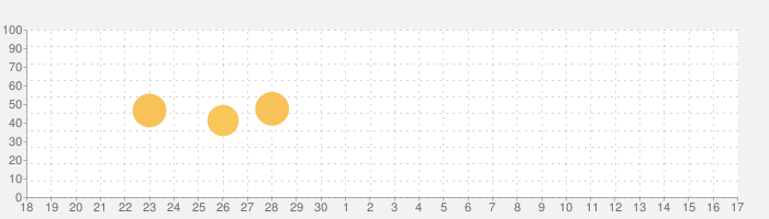 BLE Peripheral Simulatorの話題指数グラフ(10月17日(日))