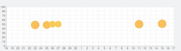 やる気が上がるToDoアプリ-LvUP ダイエットや勉強のやる気を上げるタスク管理アプリの話題指数グラフ(10月17日(日))