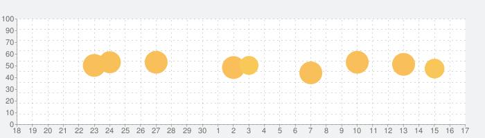 週刊アスキーの話題指数グラフ(10月17日(日))