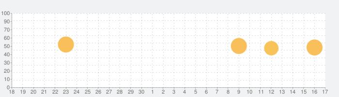 nemo ベトナム語の話題指数グラフ(10月17日(日))