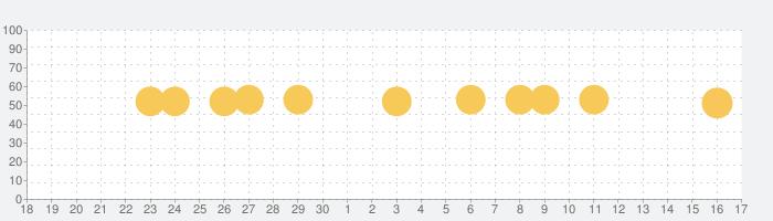 Alice for the iPadの話題指数グラフ(10月17日(日))