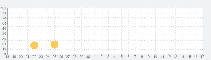 ラクコミビューア~マンガ・コミックを管理する本棚ビューアの話題指数グラフ(10月17日(日))