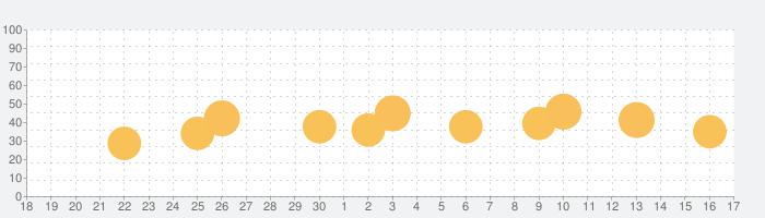 MY待ち時間 for USJ (非公式)の話題指数グラフ(10月17日(日))