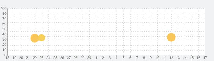 ウニウニ ABC - 五感を刺激する仕掛けがたっぷりの絵本の話題指数グラフ(10月17日(日))