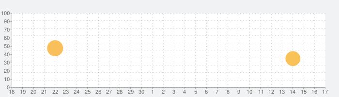 iVCS3の話題指数グラフ(10月17日(日))
