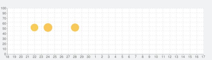 100+人気通知 音 無料 Android™ 2021  人気着メロの話題指数グラフ(10月17日(日))