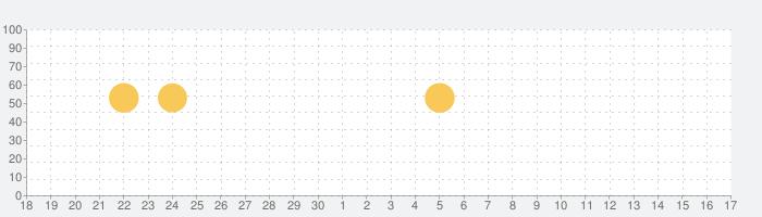 クレヨンしんちゃん お手伝い大作戦の話題指数グラフ(10月17日(日))