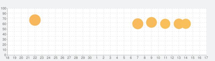 Among Usの話題指数グラフ(10月17日(日))