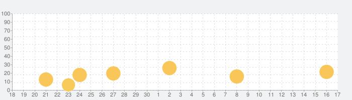 おえかきグラム - アプリで絵画教室の話題指数グラフ(10月17日(日))