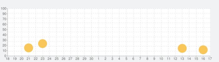 Quiver - 3D Coloring Appの話題指数グラフ(10月17日(日))