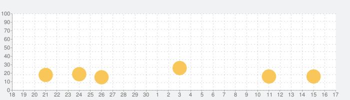 中国語検定HSK公認単語トレーニングの話題指数グラフ(10月17日(日))