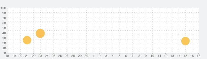 The Economic Timesの話題指数グラフ(10月17日(日))