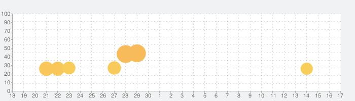 かんたん計算脳トレ -数字ガンマンVS-の話題指数グラフ(5月17日(月))