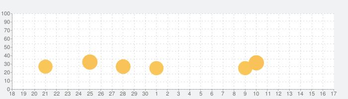antenna :アンテナの話題指数グラフ(10月17日(日))