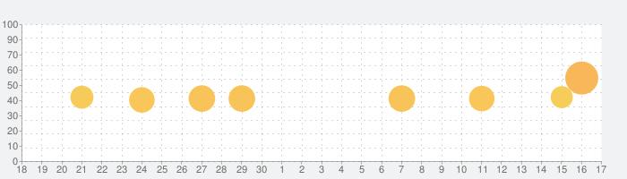 Evernoteの話題指数グラフ(10月17日(日))