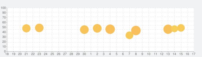 Solar Walk Lite - プラネタリウム 3Dの話題指数グラフ(10月17日(日))
