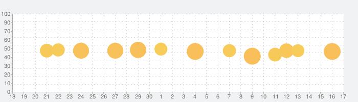 トリップアドバイザー: 旅行・ホテル・レストランを予約の話題指数グラフ(10月17日(日))