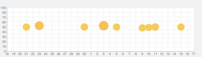 ことりっぷ 会話帖 Pro ~海外旅行会話&翻訳~の話題指数グラフ(10月17日(日))