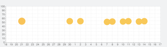 アメミルの話題指数グラフ(10月17日(日))