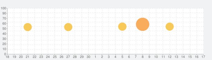 数学検索アプリ-クァンダ Qandaの話題指数グラフ(7月17日(金))