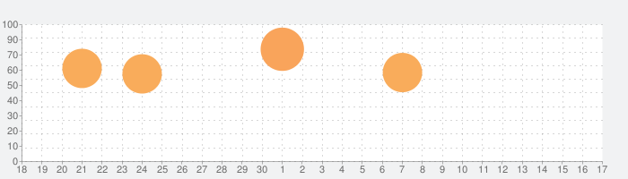 メモ帳+ Proの話題指数グラフ(10月17日(日))