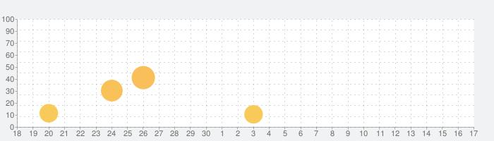 写真に文字入れ Proの話題指数グラフ(10月17日(日))